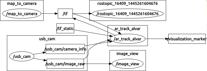 ROSでARマーカーを追跡するパッケージを使う: マイコン漬け